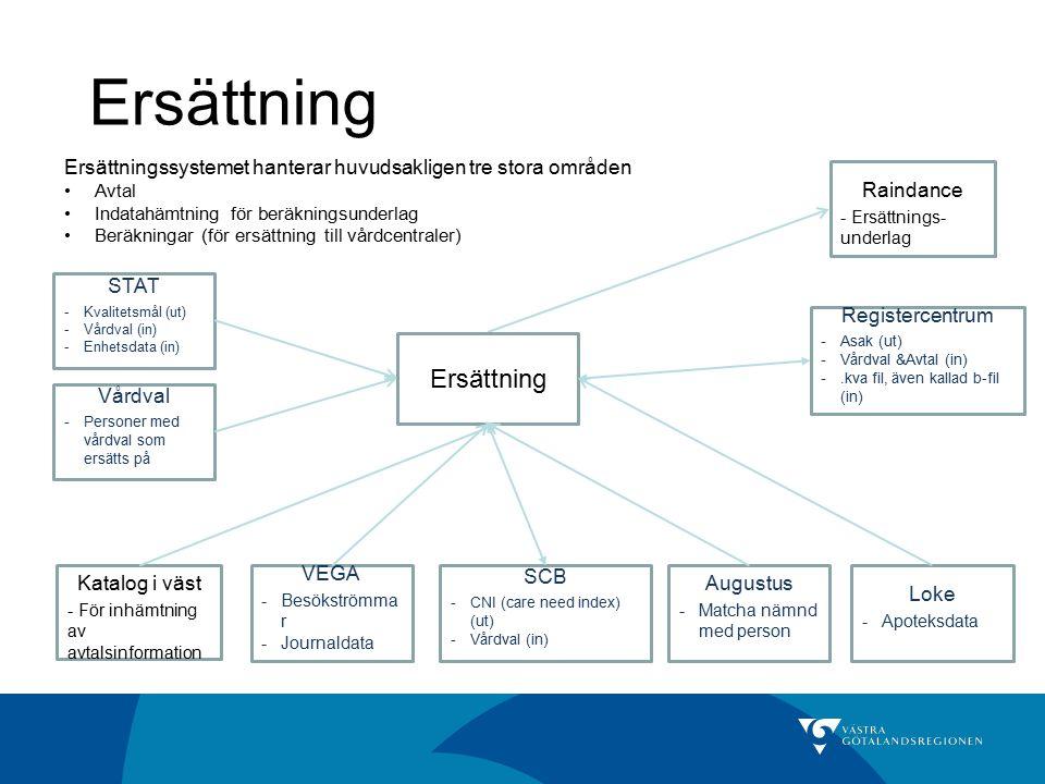 Ersättning Ersättningssystemet hanterar huvudsakligen tre stora områden Avtal Indatahämtning för beräkningsunderlag Beräkningar (för ersättning till v