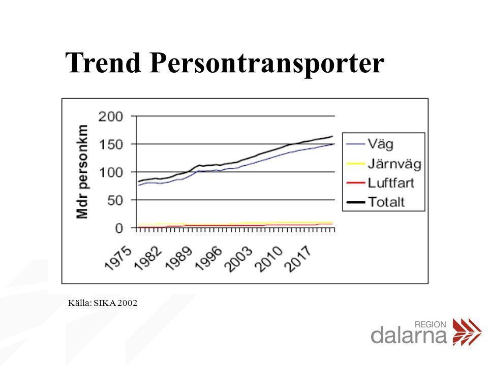 Trend Godstransporter Källa: SIKA 2002