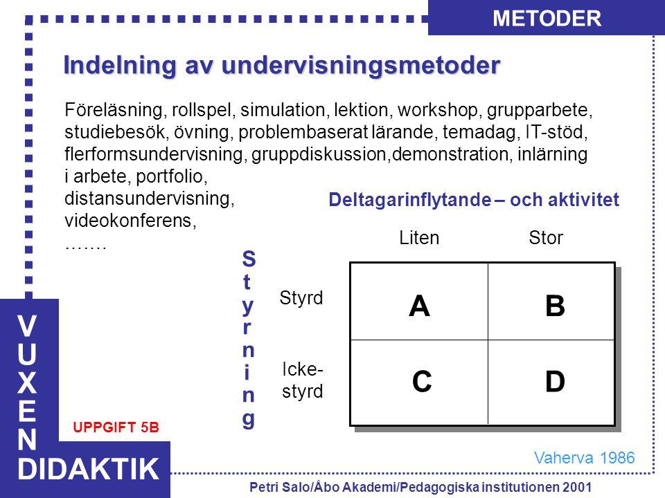 VUXENVUXEN DIDAKTIK METODER Petri Salo/Åbo Akademi/Pedagogiska institutionen 2001 StyrningStyrning Styrd Icke- styrd Deltagarinflytande – och aktivite