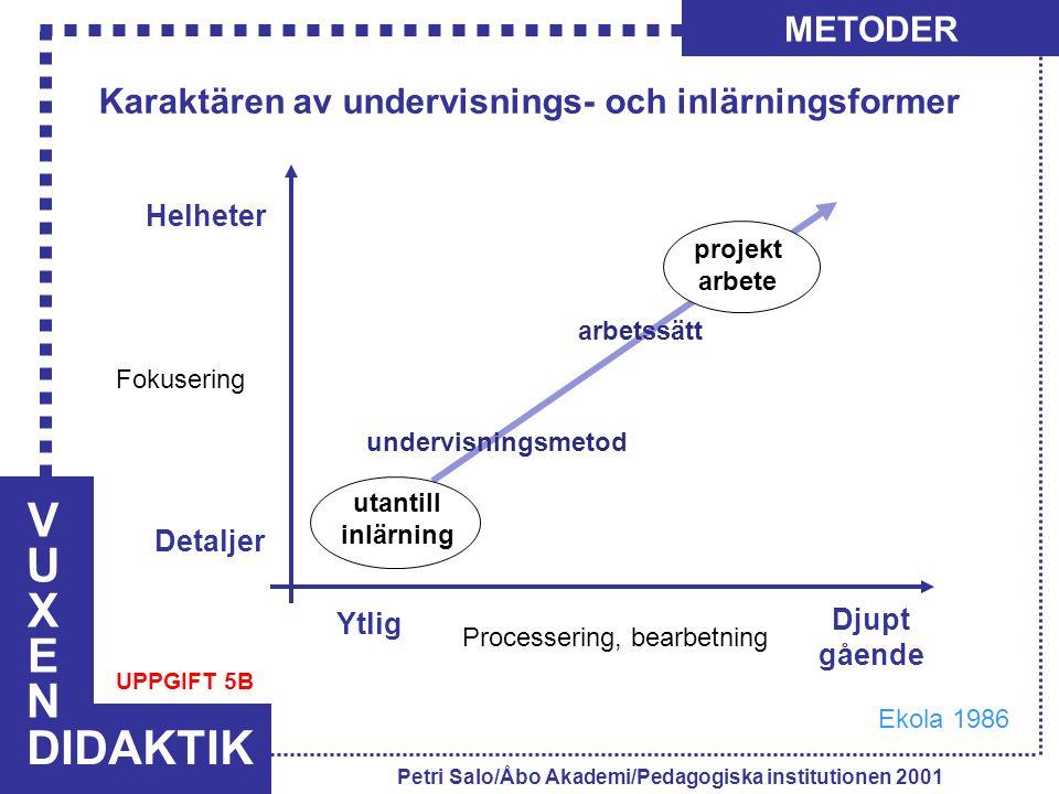 VUXENVUXEN DIDAKTIK METODER Petri Salo/Åbo Akademi/Pedagogiska institutionen 2001 Processering, bearbetning Ytlig Djupt gående Detaljer Helheter Fokus