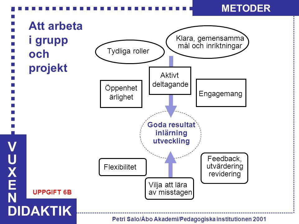 VUXENVUXEN DIDAKTIK METODER Petri Salo/Åbo Akademi/Pedagogiska institutionen 2001 Tydliga roller Klara, gemensamma mål och inriktningar Öppenhet ärlig