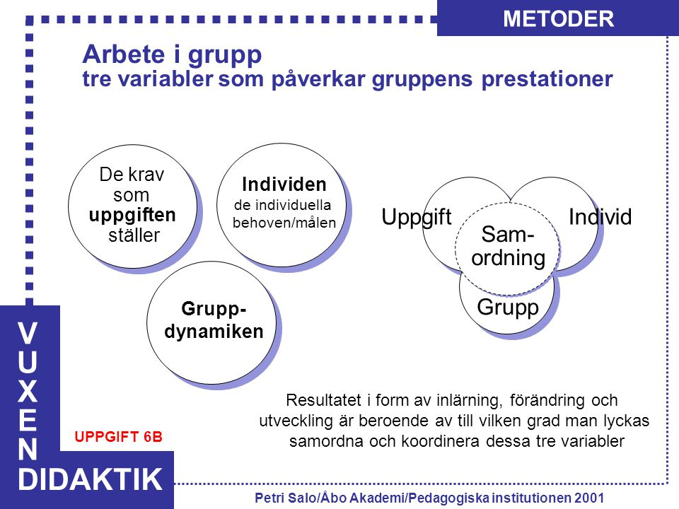 VUXENVUXEN DIDAKTIK METODER Petri Salo/Åbo Akademi/Pedagogiska institutionen 2001 Individen de individuella behoven/målen Grupp- dynamiken De krav som