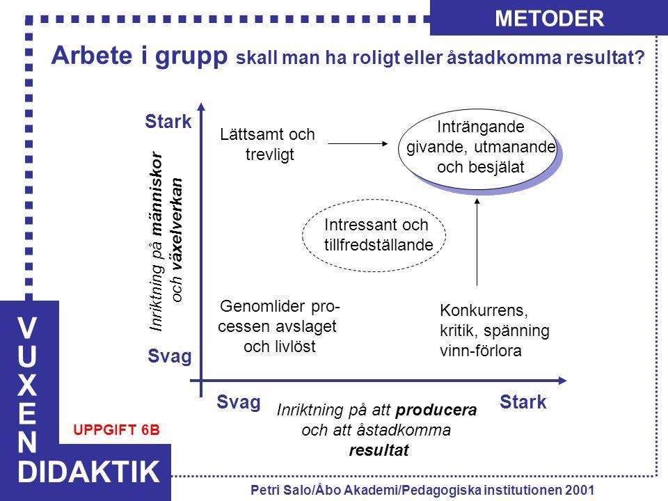 VUXENVUXEN DIDAKTIK METODER Petri Salo/Åbo Akademi/Pedagogiska institutionen 2001 Svag Stark Svag Stark Inriktning på att producera och att åstadkomma