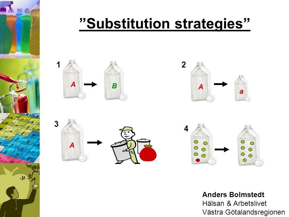 """Anders Bolmstedt Hälsan & Arbetslivet Västra Götalandsregionen A B A A a """"Substitution strategies"""" 12 3 4"""