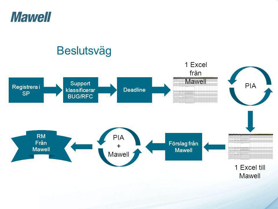 Beslutsväg Registrera i SP Support klassificerar BUG/RFC Deadline 1 Excel från Mawell PIA 1 Excel till Mawell Förslag från Mawell RM Från Mawell PIA + Mawell