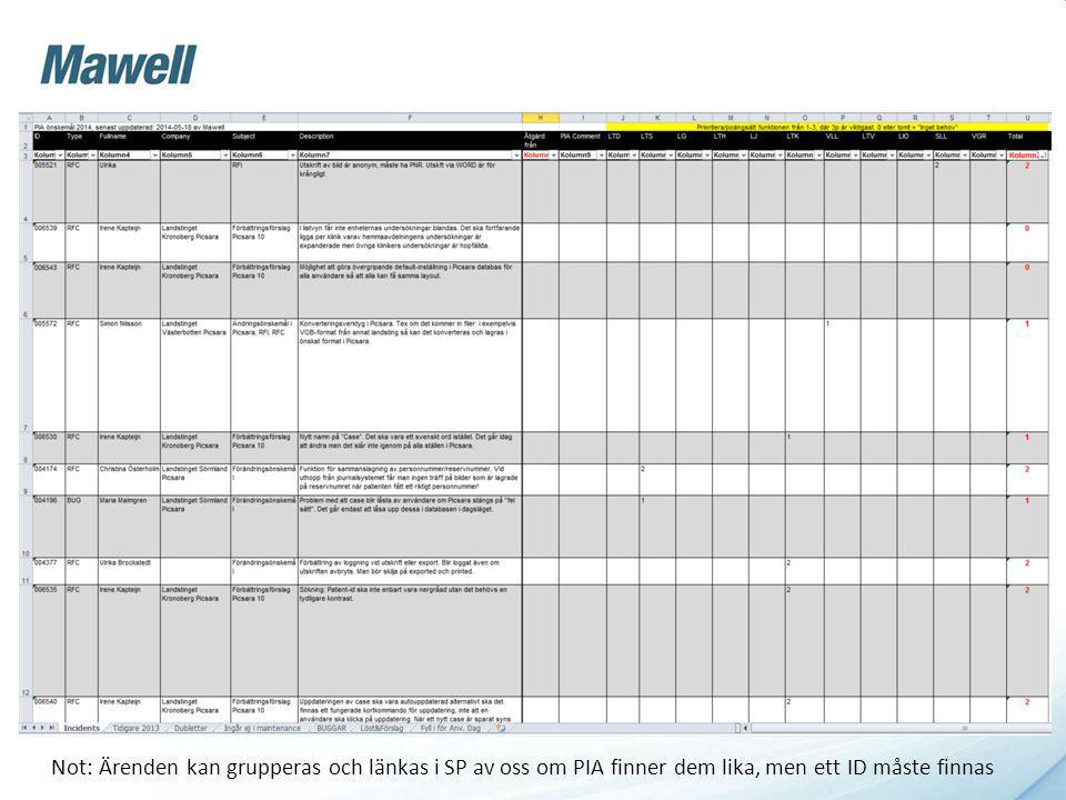 Excel Not: Ärenden kan grupperas och länkas i SP av oss om PIA finner dem lika, men ett ID måste finnas