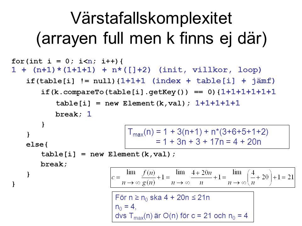 Värstafallskomplexitet (arrayen full men k finns ej där) boolean inserted = false; 1 int i = 0; 1 while (i<n && !inserted){ (n+1)*(1+1+1+ 1 +1+1) + n*[] if(table[i] != null){ 1+1+1 (index + jämf + null) if(k.compareTo(table[i].getKey()) == 0){ 1+1+1+1+1+1 table[i] = new Element(k,val); 1+1+1+1+1 inserted = true; 1 } } else{ table[i] = new Element(k,val); inserted = true; } i++; 1+1 } T max (n) = 1 + 1 + 6 (n+1) + n*(3+6+5+1+2) = 2 + 6n + 6 + 17n = 8 + 23n För n ≥ n 0 ska 8 + 23n ≤ 24n n 0 = 8, dvs T max (n) är O(n) för c = 24 och n 0 = 8