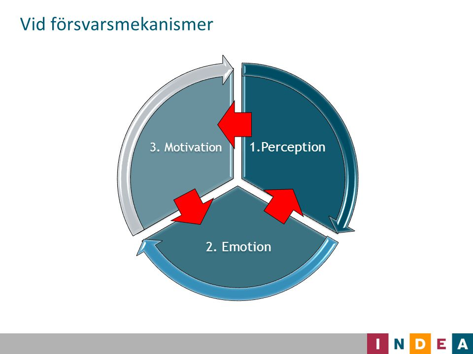 1.Perception 2. Emotion 3. Motivation Vid försvarsmekanismer