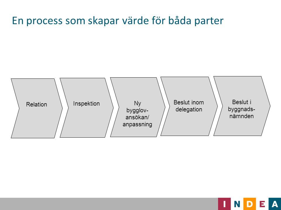 Skapa en fungerande relation 25 Relation Inspektion Ny bygglov- ansökan/ anpassning Beslut inom delegation Beslut i byggnads- nämnden