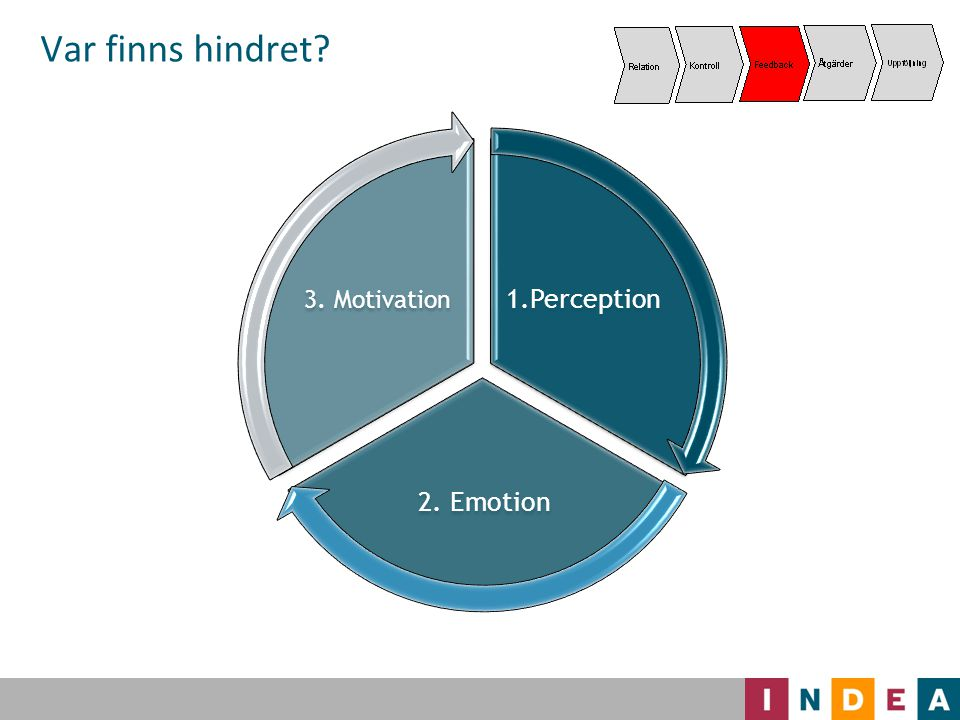 1.Perception 2. Emotion 3. Motivation Var finns hindret?