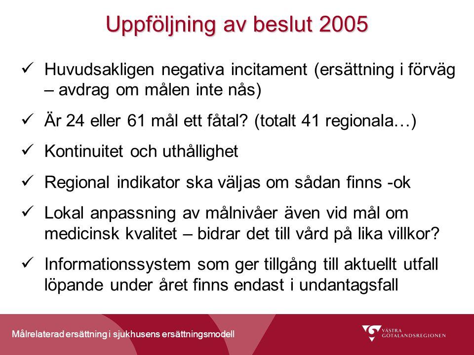 Målrelaterad ersättning i sjukhusens ersättningsmodell Uppföljning av beslut 2005 Huvudsakligen negativa incitament (ersättning i förväg – avdrag om målen inte nås) Är 24 eller 61 mål ett fåtal.