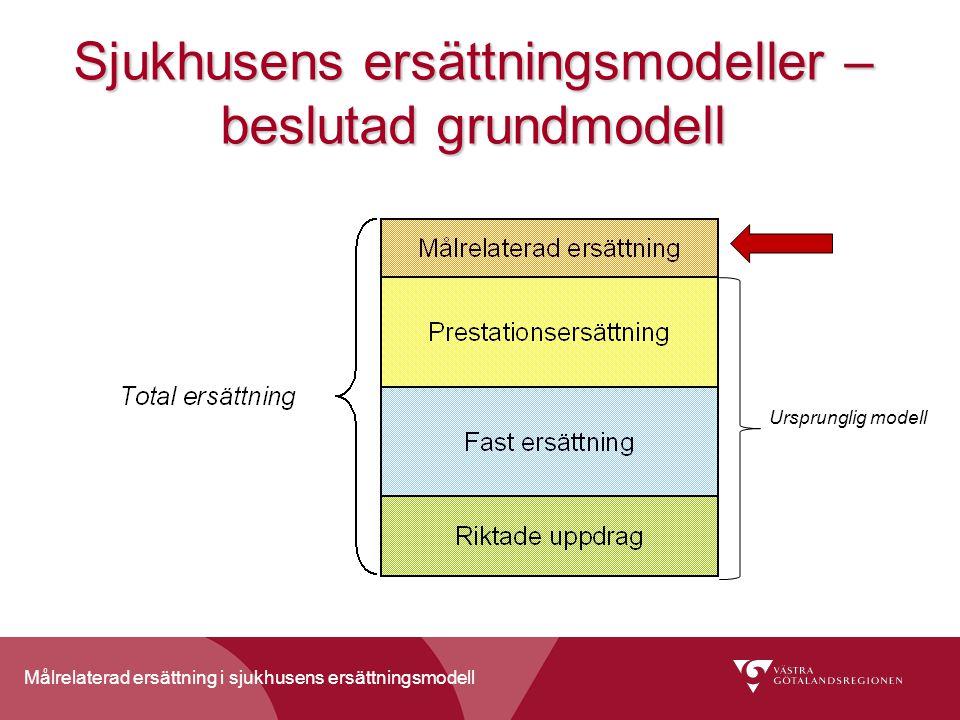 Målrelaterad ersättning i sjukhusens ersättningsmodell Sjukhusens ersättningsmodeller – beslutad grundmodell Ursprunglig modell