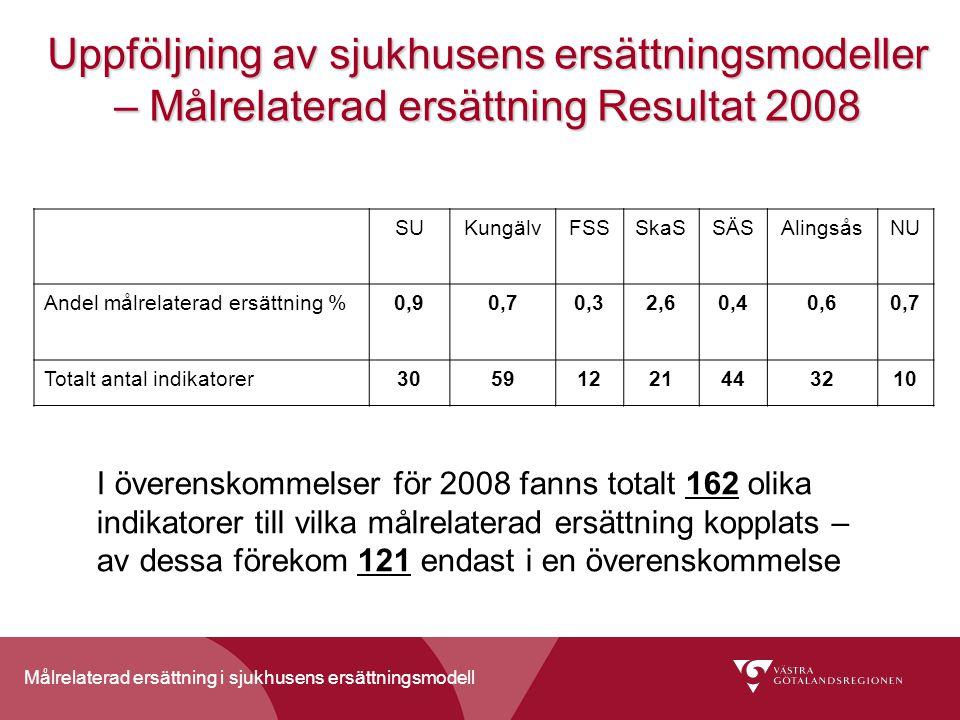 Målrelaterad ersättning i sjukhusens ersättningsmodell Uppföljning av sjukhusens ersättningsmodeller – Målrelaterad ersättning Resultat 2008 SUKungälvFSSSkaSSÄSAlingsåsNU Andel målrelaterad ersättning %0,90,70,32,60,40,60,7 Totalt antal indikatorer30591221443210 I överenskommelser för 2008 fanns totalt 162 olika indikatorer till vilka målrelaterad ersättning kopplats – av dessa förekom 121 endast i en överenskommelse