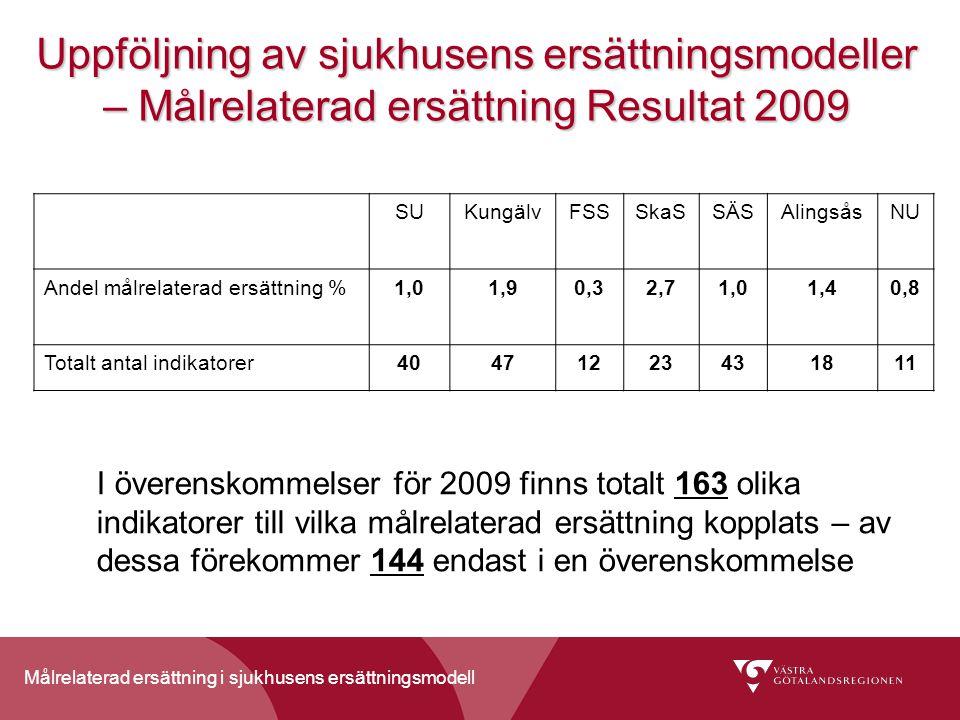 Målrelaterad ersättning i sjukhusens ersättningsmodell Uppföljning av sjukhusens ersättningsmodeller – Målrelaterad ersättning Resultat 2009 SUKungälvFSSSkaSSÄSAlingsåsNU Andel målrelaterad ersättning %1,01,90,32,71,01,40,8 Totalt antal indikatorer40471223431811 I överenskommelser för 2009 finns totalt 163 olika indikatorer till vilka målrelaterad ersättning kopplats – av dessa förekommer 144 endast i en överenskommelse