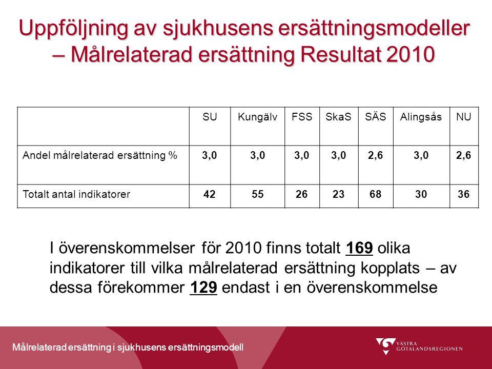 Målrelaterad ersättning i sjukhusens ersättningsmodell Uppföljning av sjukhusens ersättningsmodeller – Målrelaterad ersättning Resultat 2010 SUKungälvFSSSkaSSÄSAlingsåsNU Andel målrelaterad ersättning %3,0 2,63,02,6 Totalt antal indikatorer42552623683036 I överenskommelser för 2010 finns totalt 169 olika indikatorer till vilka målrelaterad ersättning kopplats – av dessa förekommer 129 endast i en överenskommelse