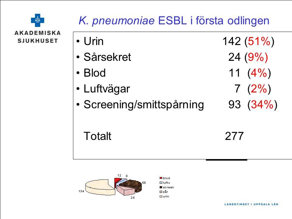 K. pneumoniae ESBL i första odlingen Urin142 (51%) Sårsekret 24 (9%) Blod 11 (4%) Luftvägar 7 (2%) Screening/smittspårning 93 (34%) Totalt 277
