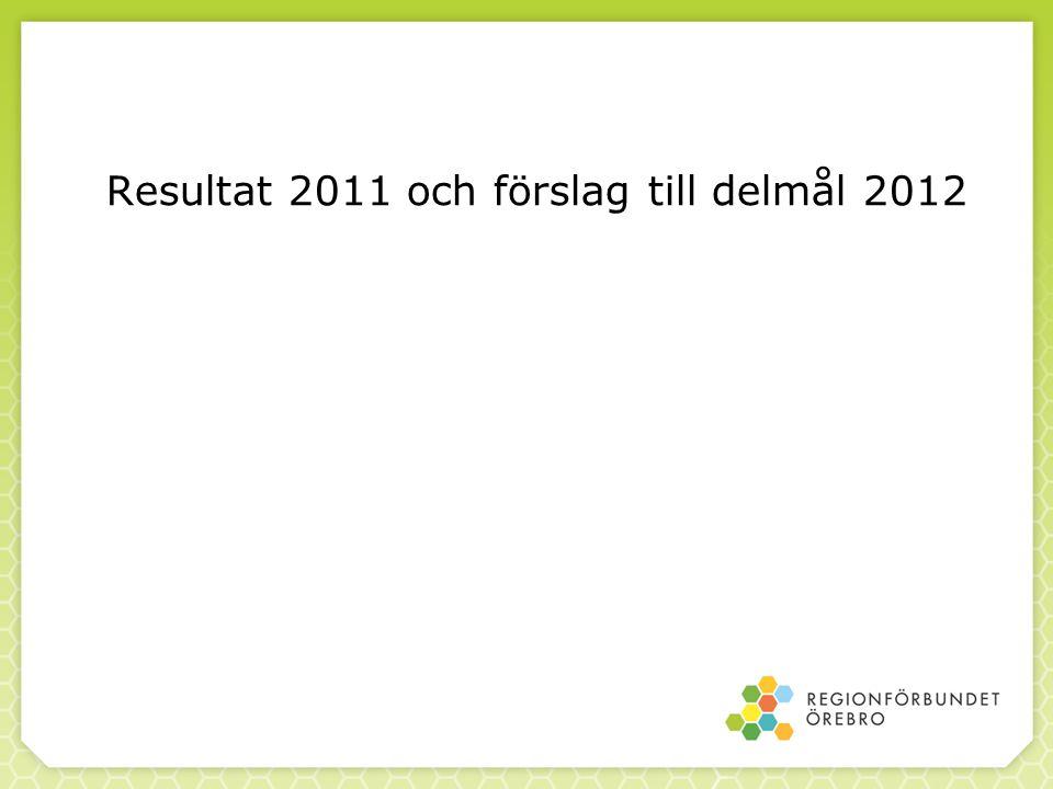 Resultat 2011 och förslag till delmål 2012