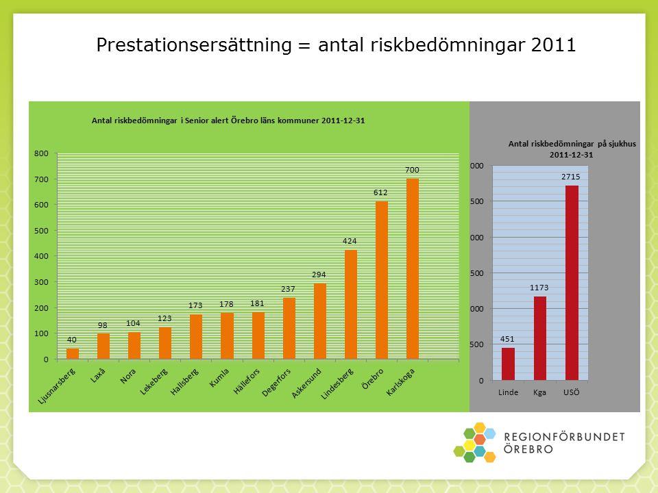Täckningsgrad Senior alert Örebro län 2011 Utav samtliga kommuners 398 enheter är det 68% som registrerar Utav samtliga sjukhus 23 enheter är det 96% som registrerar