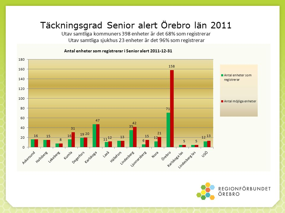 Täckningsgrad Senior alert Örebro län 2011 Utav samtliga kommuners 398 enheter är det 68% som registrerar Utav samtliga sjukhus 23 enheter är det 96%