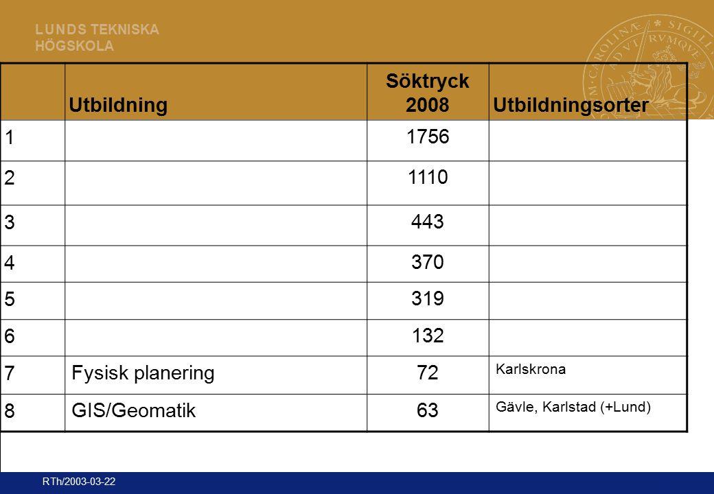 14 L U N D S TEKNISKA HÖGSKOLA RTh/2003-03-22 Utbildning Söktryck 2008Utbildningsorter 1 1756 2 1110 3 443 4 370 5 319 6 132 7 Fysisk planering72 Karl