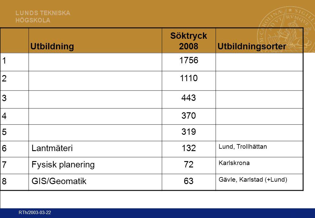 15 L U N D S TEKNISKA HÖGSKOLA RTh/2003-03-22 Utbildning Söktryck 2008Utbildningsorter 1 1756 2 1110 3 443 4 370 5 319 6 Lantmäteri132 Lund, Trollhätt