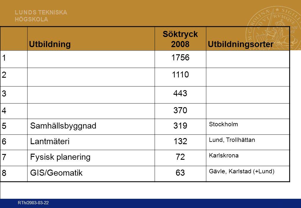 16 L U N D S TEKNISKA HÖGSKOLA RTh/2003-03-22 Utbildning Söktryck 2008Utbildningsorter 1 1756 2 1110 3 443 4 370 5 Samhällsbyggnad319 Stockholm 6 Lant