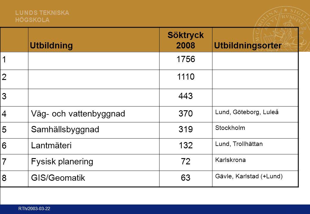 17 L U N D S TEKNISKA HÖGSKOLA RTh/2003-03-22 Utbildning Söktryck 2008Utbildningsorter 1 1756 2 1110 3 443 4 Väg- och vattenbyggnad370 Lund, Göteborg,