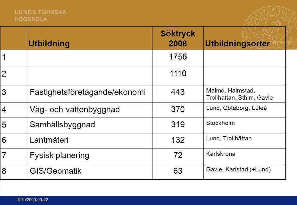 18 L U N D S TEKNISKA HÖGSKOLA RTh/2003-03-22 Utbildning Söktryck 2008Utbildningsorter 1 1756 2 1110 3 Fastighetsföretagande/ekonomi443 Malmö, Halmsta