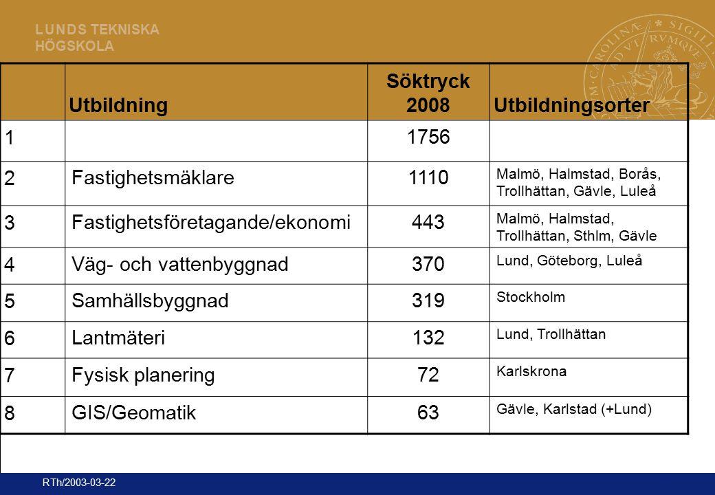 19 L U N D S TEKNISKA HÖGSKOLA RTh/2003-03-22 Utbildning Söktryck 2008Utbildningsorter 1 1756 2 Fastighetsmäklare1110 Malmö, Halmstad, Borås, Trollhät