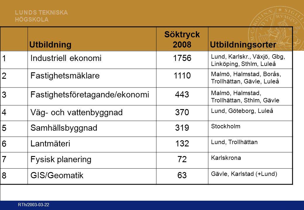 20 L U N D S TEKNISKA HÖGSKOLA RTh/2003-03-22 Utbildning Söktryck 2008Utbildningsorter 1 Industriell ekonomi1756 Lund, Karlskr., Växjö, Gbg, Linköping