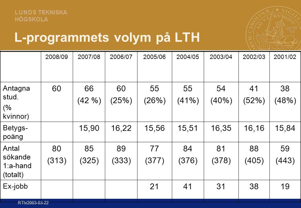 4 L U N D S TEKNISKA HÖGSKOLA RTh/2003-03-22 L-programmets volym på LTH 2008/092007/082006/072005/062004/052003/042002/032001/02 Antagna stud. (% kvin