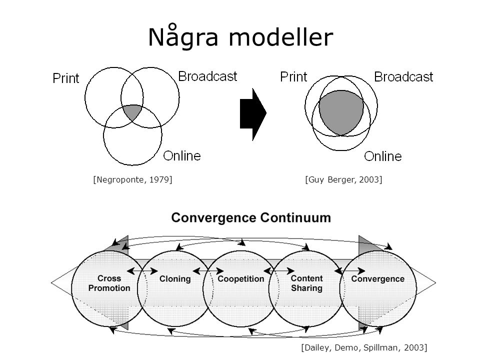 Några modeller [Guy Berger, 2003][Negroponte, 1979] [Dailey, Demo, Spillman, 2003]