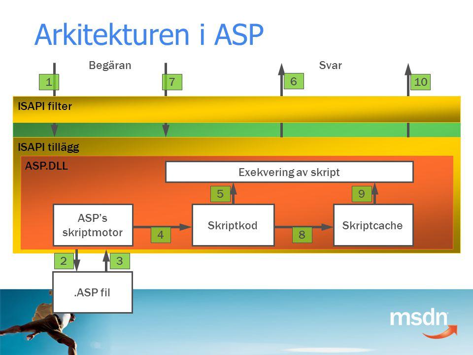 Arkitekturen i ASP Internet Information Server ISAPI tillägg ASP.DLL ASP's skriptmotor Exekvering av skript SkriptkodSkriptcache.ASP fil Begäran 1 23 4 5 Svar 6 7 8 9 10 ISAPI filter