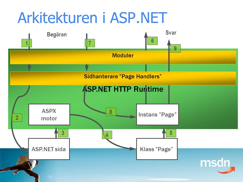 ASP.NET HTTP Runtime ASPX motor Instans Page ASP.NET sida Begäran 1 3 Svar 6 7 Moduler Klass Page 5 4 9 Sidhanterare Page Handlers 8 2 Arkitekturen i ASP.NET