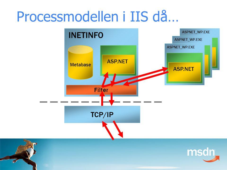 ASPNET_WP.EXE ASP.NET ASPNET_WP.EXE ASP.NET Metabase TCP/IP Filter INETINFO ASP.NET ASPNET_WP.EXE ASP.NET Processmodellen i IIS då…