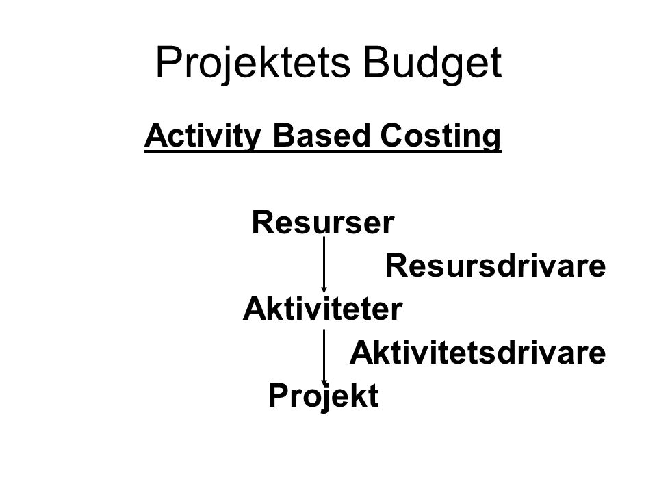 Projektets Budget Activity Based Costing Resurser Resursdrivare Aktiviteter Aktivitetsdrivare Projekt