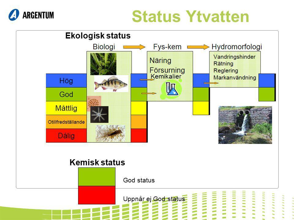 Status Ytvatten Kemikalier Ekologisk status Kemisk status God status Uppnår ej God status