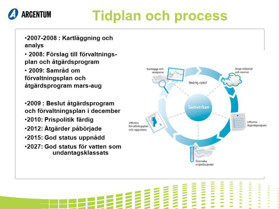 Tidplan och process 2007-2008 : Kartläggning och analys 2008: Förslag till förvaltnings- plan och åtgärdsprogram 2009: Samråd om förvaltningsplan och åtgärdsprogram mars-aug 2009 : Beslut åtgärdsprogram och förvaltningsplan i december 2010: Prispolitik färdig 2012: Åtgärder påbörjade 2015: God status uppnådd 2027: God status för vatten som undantagsklassats