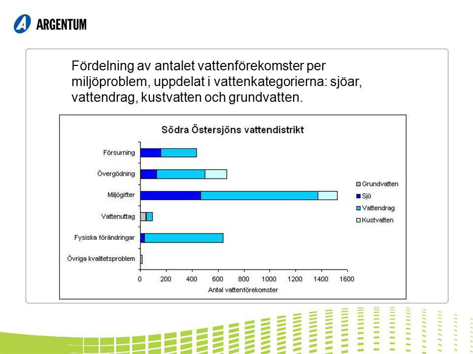 Fördelning av antalet vattenförekomster per miljöproblem, uppdelat i vattenkategorierna: sjöar, vattendrag, kustvatten och grundvatten.
