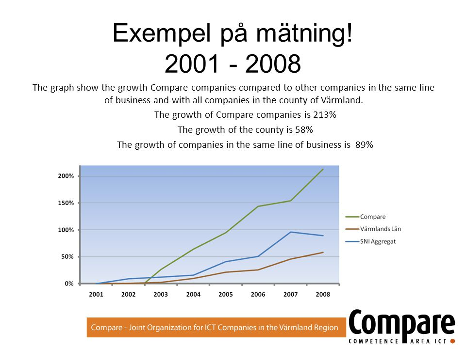 Exempel på mätning! 2001 - 2008 The graph show the growth Compare companies compared to other companies in the same line of business and with all comp