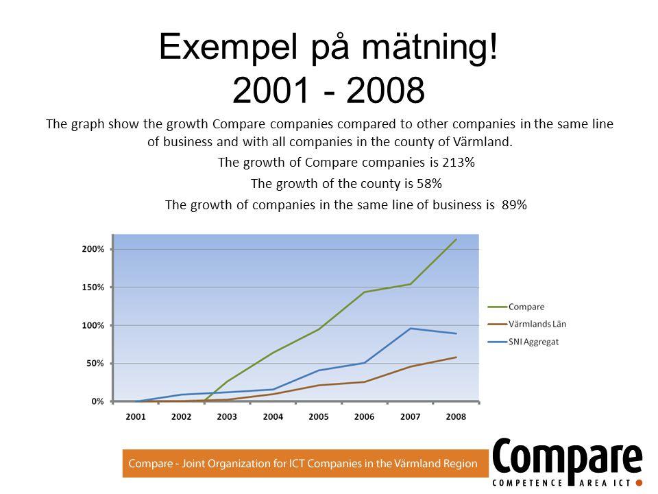 Exempel på mätning 80 % av företagen vill växa med anställda och omsättning 40 % av företagen säljer mer 85% av företagen ökar sitt samarbete med universitetet.