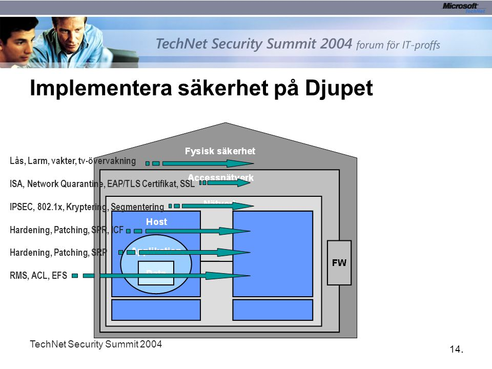 14. TechNet Security Summit 2004 Implementera säkerhet på Djupet Lås, Larm, vakter, tv-övervakning ISA, Network Quarantine, EAP/TLS Certifikat, SSL IP
