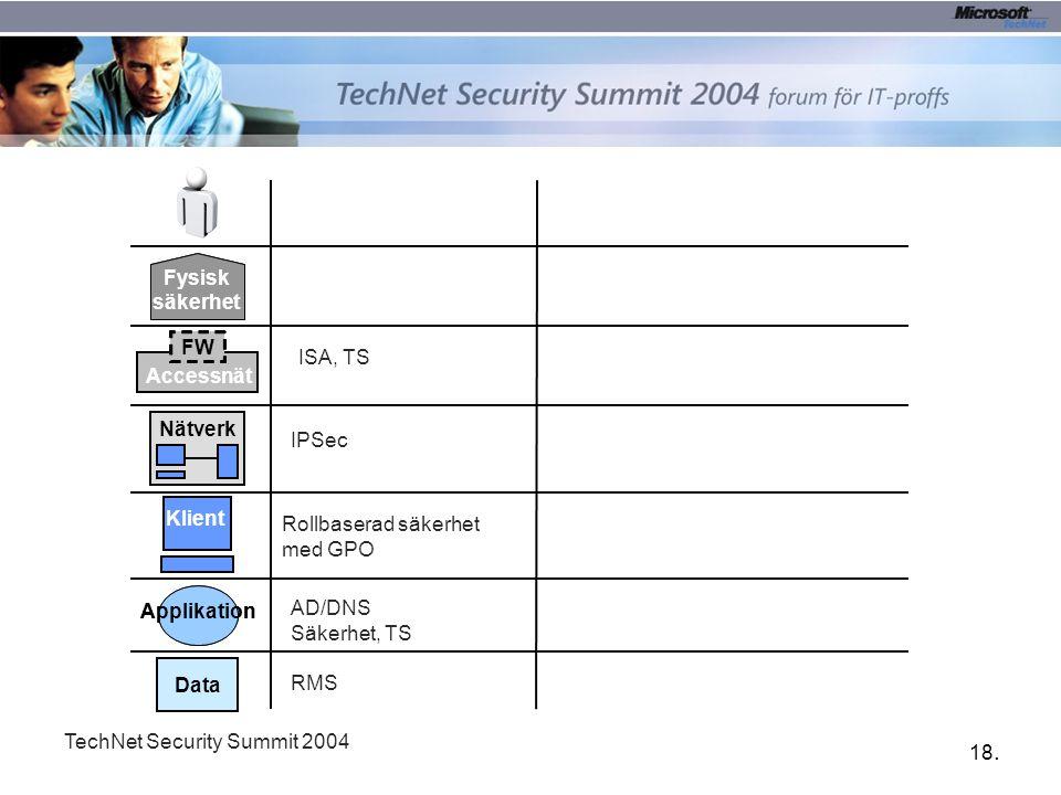 18. TechNet Security Summit 2004 Data Applikation Klient FW Accessnät Fysisk säkerhet Fysisk säkerhet Nätverk RMS AD/DNS Säkerhet, TS Rollbaserad säke