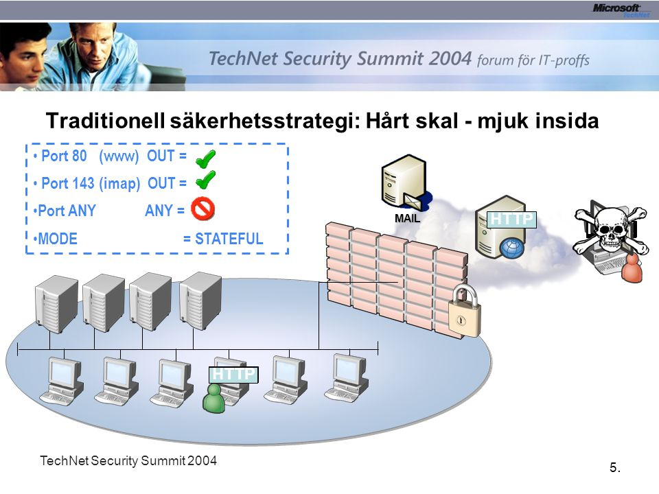 5.5. TechNet Security Summit 2004 Traditionell säkerhetsstrategi: Hårt skal - mjuk insida HTTP HACK MAIL HTTP Port 80 (www) OUT = Port 143 (imap) OUT
