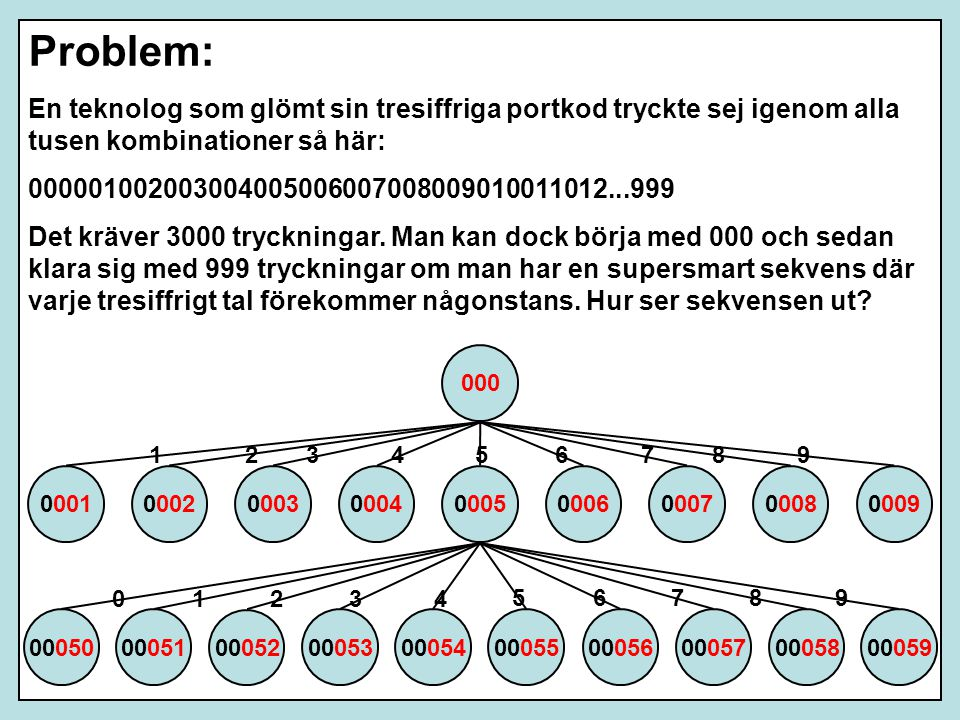Problem: En teknolog som glömt sin tresiffriga portkod tryckte sej igenom alla tusen kombinationer så här: 000001002003004005006007008009010011012...999 Det kräver 3000 tryckningar.