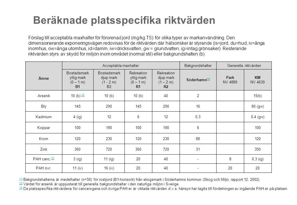 Förslag till acceptabla maxhalter för förorenad jord (mg/kg TS) för olika typer av markanvändning.