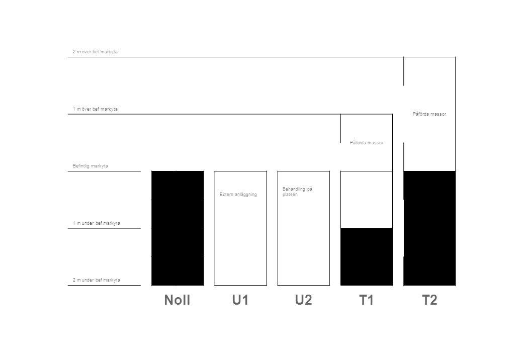 2 m över bef markyta Påförda massor 1 m över bef markyta Påförda massor Befintlig markyta Extern anläggning Behandling på platsen 1 m under bef markyta 2 m under bef markyta NollU1U2T1T2