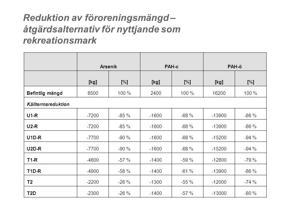 Reduktion av föroreningsmängd – åtgärdsalternativ för nyttjande som rekreationsmark ArsenikPAH-cPAH-ö [kg][%][kg][%][kg][%] Befintlig mängd8500100 %2400100 %16200100 % Källtermsreduktion U1-R-7200-85 %-1600-68 %-13900-86 % U2-R-7200-85 %-1600-68 %-13900-86 % U1D-R-7700-90 %-1600-68 %-15200-94 % U2D-R-7700-90 %-1600-68 %-15200-94 % T1-R-4800-57 %-1400-59 %-12800-79 % T1D-R-4900-58 %-1400-61 %-13900-86 % T2-2200-26 %-1300-55 %-12000-74 % T2D-2300-26 %-1400-57 %-13000-80 %