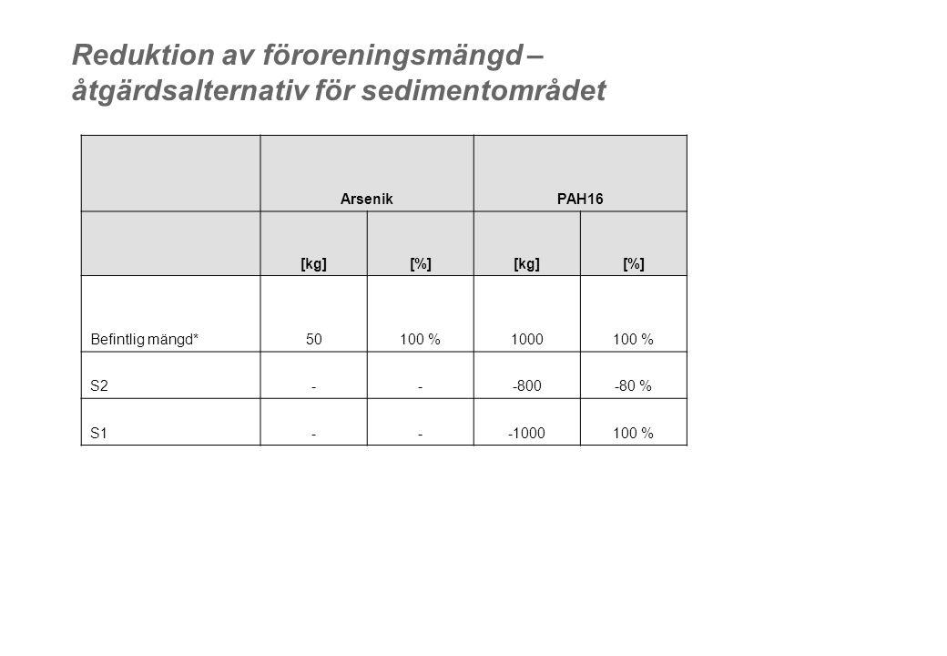 Reduktion av föroreningsmängd – åtgärdsalternativ för sedimentområdet ArsenikPAH16 [kg][%][kg][%] Befintlig mängd*50100 %1000100 % S2---800-80 % S1---1000100 %