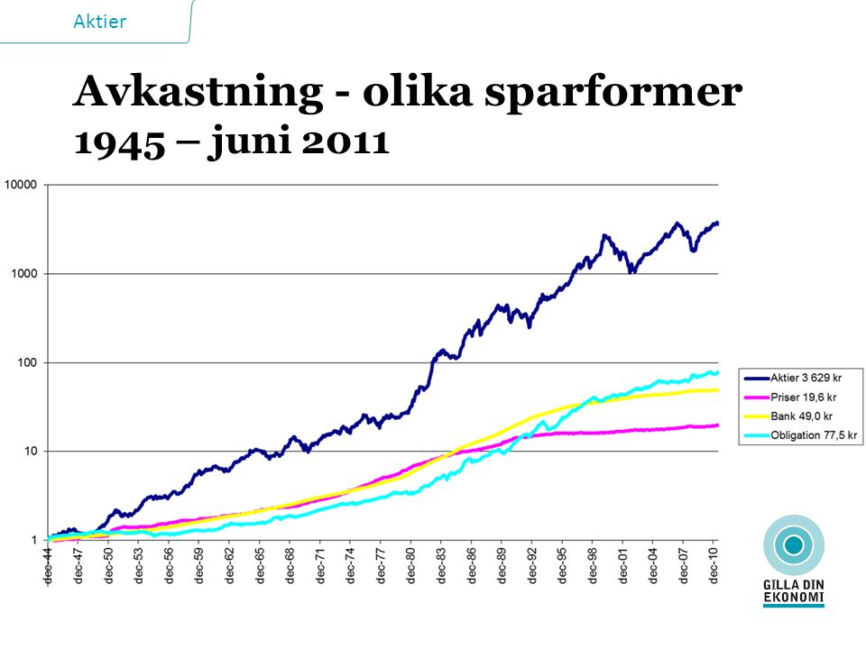 Aktier Avkastning - olika sparformer 1945 – juni 2011